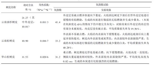 三种针叶树种树皮的阻燃性研究(4)结果与分析_氧指数测定仪专题_南京