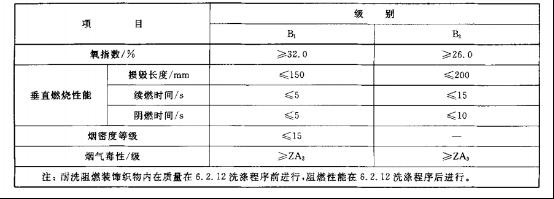 GA504-2004阻燃装饰织物对阻燃纺织织物的阻燃性能要求